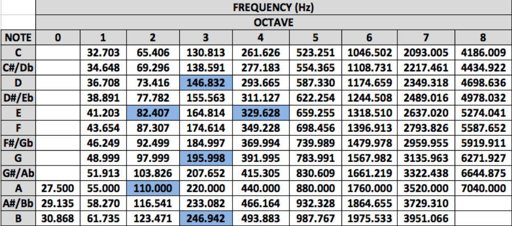 Frequency Table for Notes